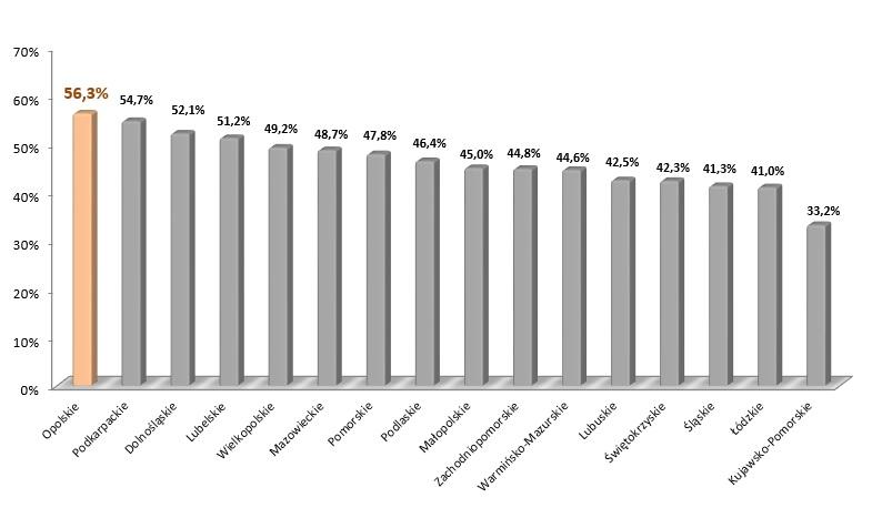 Wykres przedstawiający ranking województw pod kątem płatności RPO (1. Opolskie, 2. Podkarpackie, 3. Dolnosląskie).
